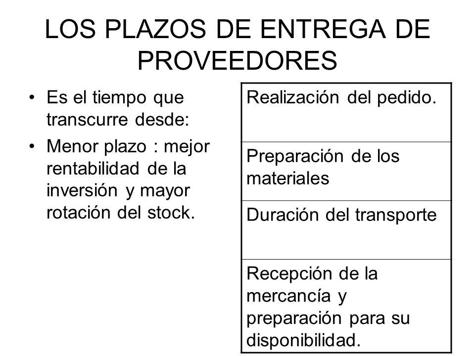 LOS PLAZOS DE ENTREGA DE PROVEEDORES