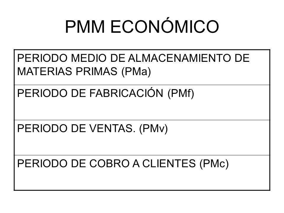PMM ECONÓMICO PERIODO MEDIO DE ALMACENAMIENTO DE MATERIAS PRIMAS (PMa)