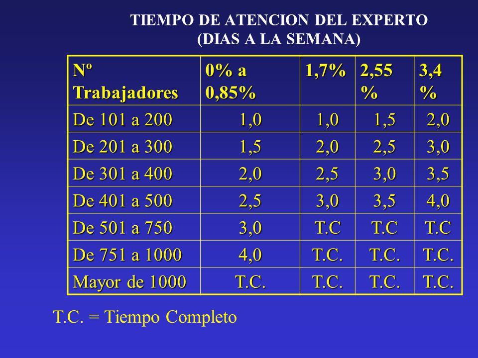 TIEMPO DE ATENCION DEL EXPERTO (DIAS A LA SEMANA)