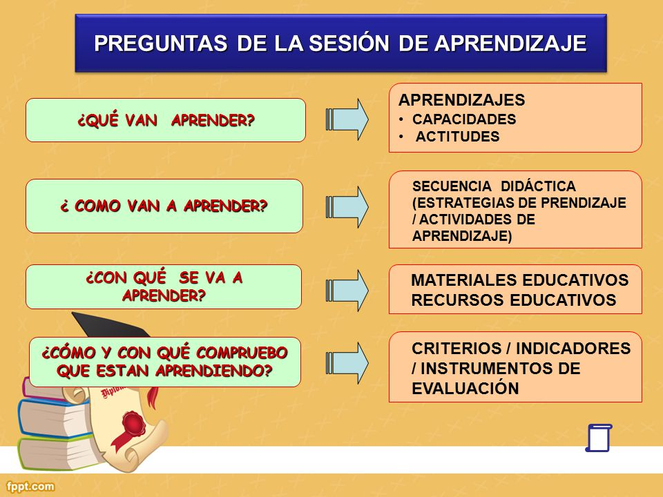 PREGUNTAS DE LA SESIÓN DE APRENDIZAJE