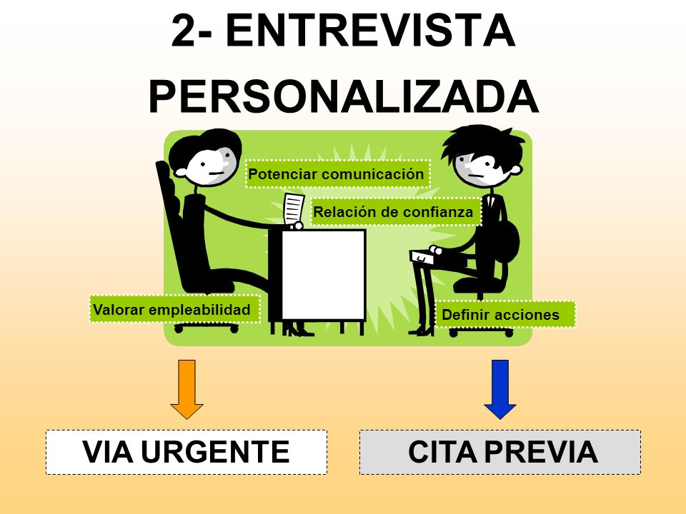 2- ENTREVISTA PERSONALIZADA
