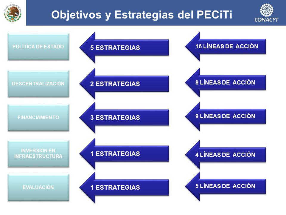 Objetivos y Estrategias del PECiTi
