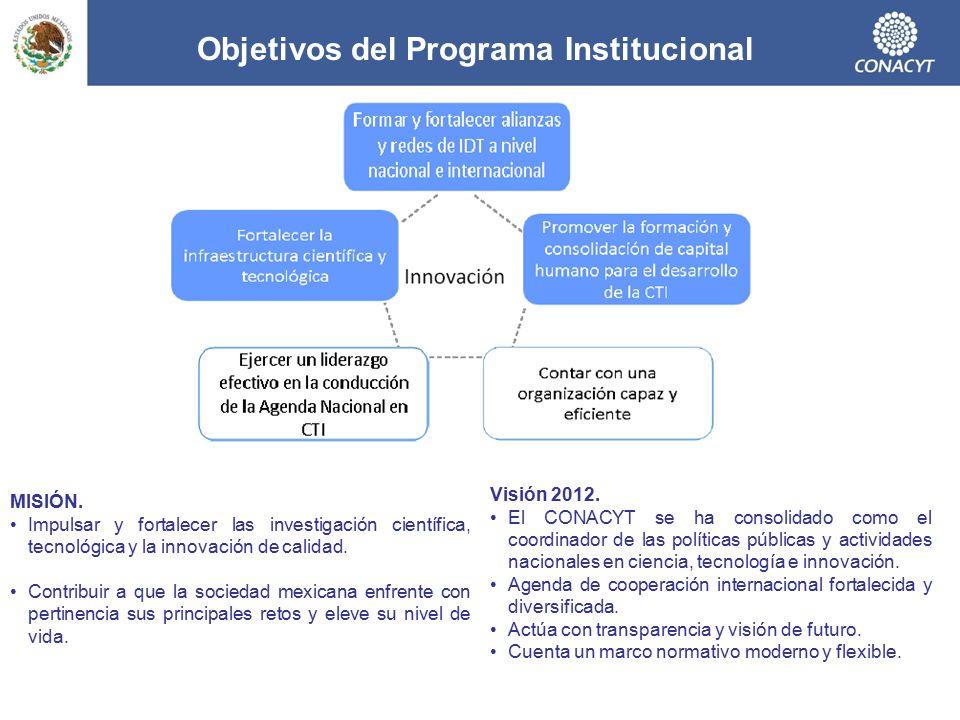Objetivos del Programa Institucional