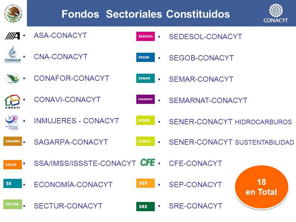 Fondos Sectoriales Constituidos