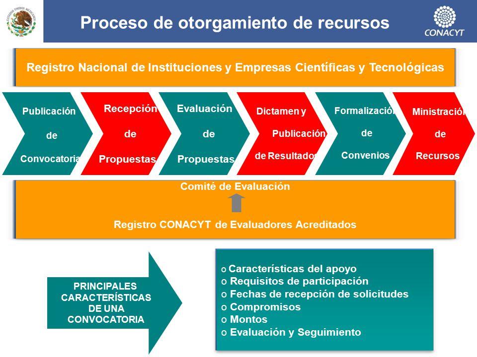 Proceso de otorgamiento de recursos