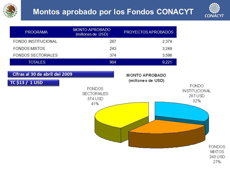Montos aprobado por los Fondos CONACYT
