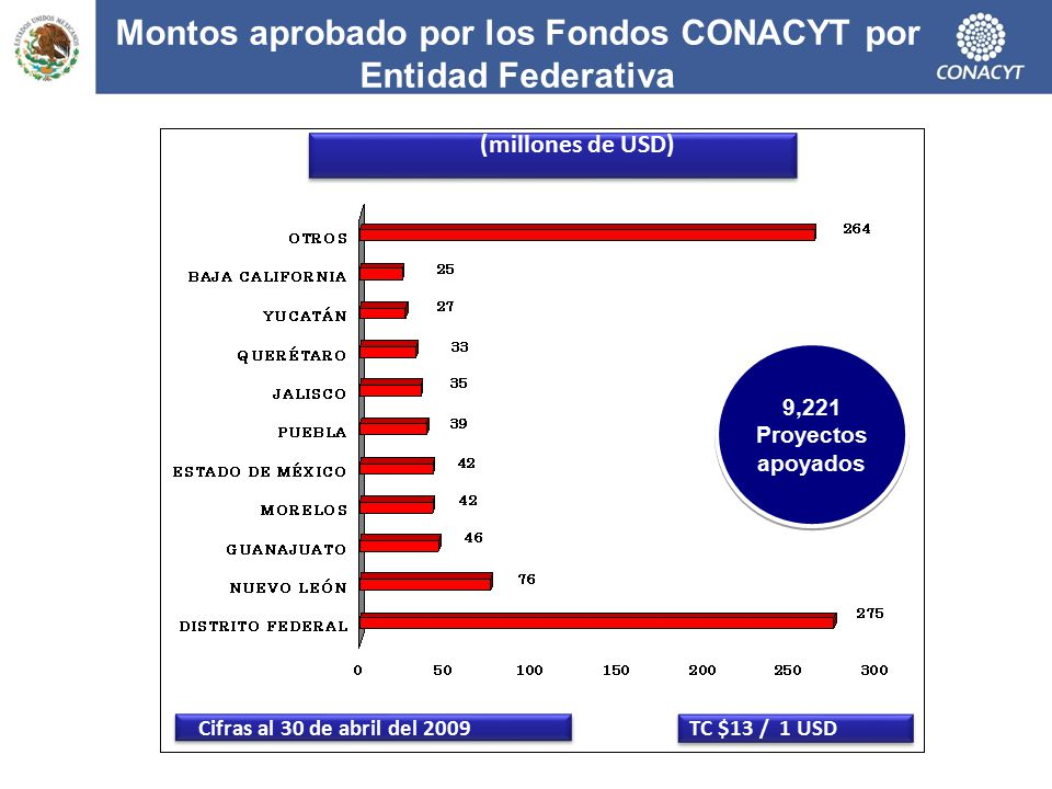 Montos aprobado por los Fondos CONACYT por Entidad Federativa