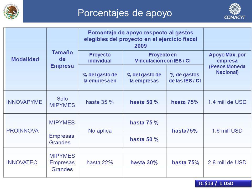 Porcentajes de apoyo Modalidad Tamaño de Empresa