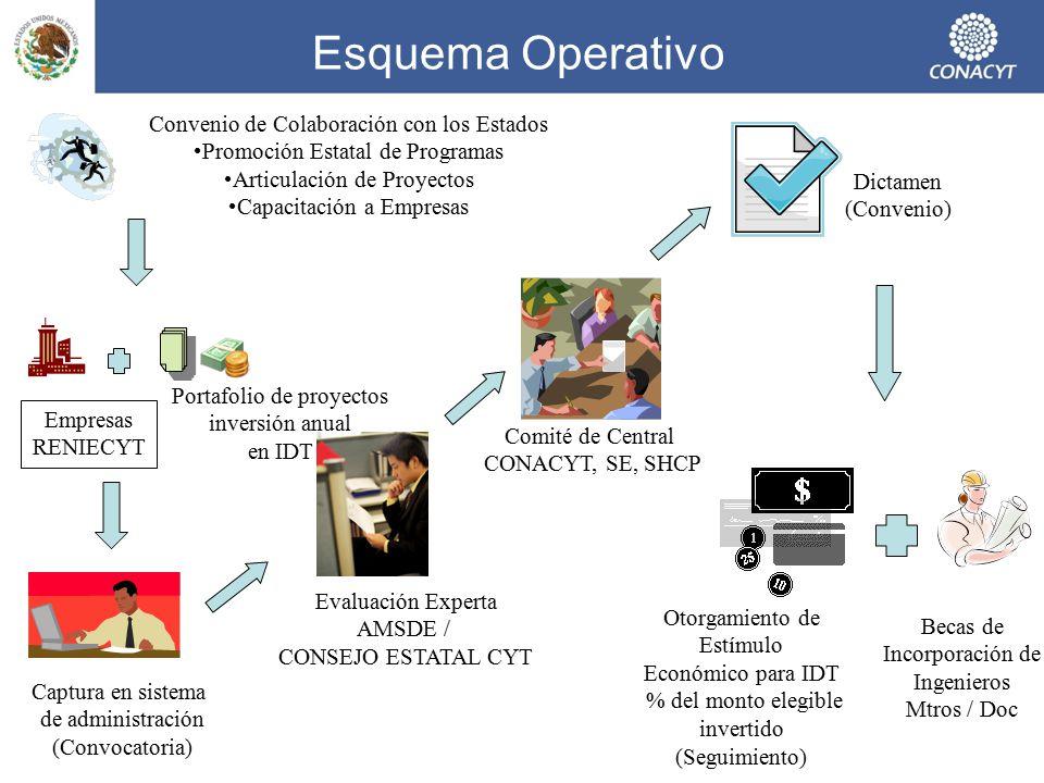 Esquema Operativo Convenio de Colaboración con los Estados