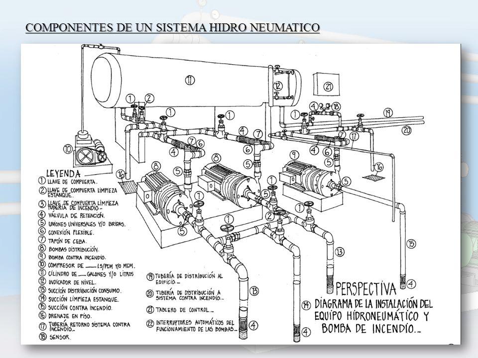 Sistemas hidroneumaticos ppt descargar for Compresor hidroneumatico