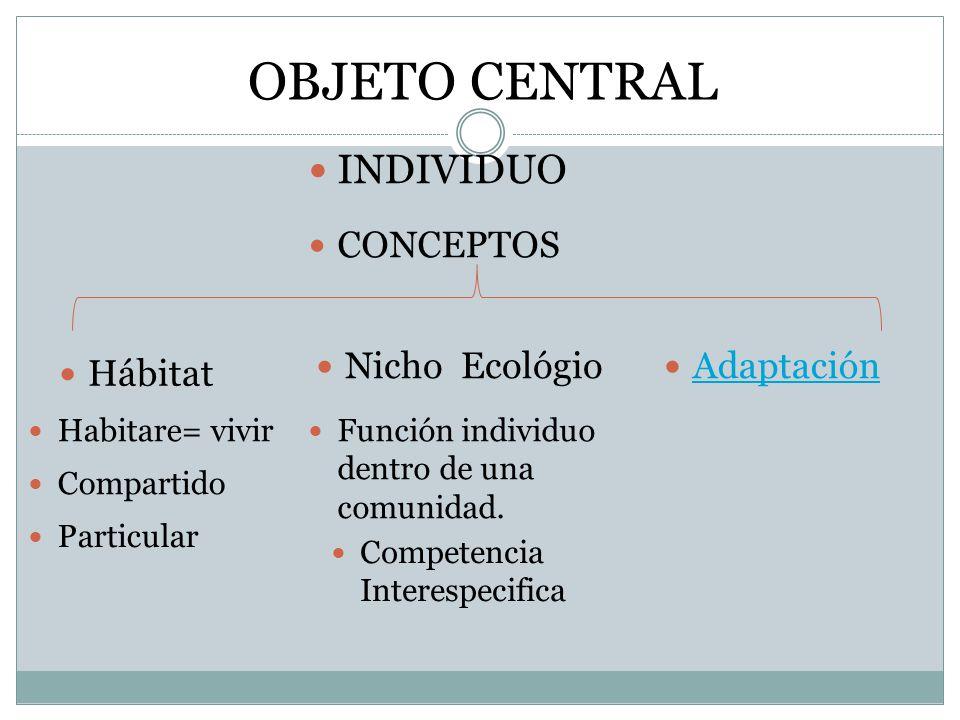 OBJETO CENTRAL INDIVIDUO CONCEPTOS Nicho Ecológio Adaptación Hábitat