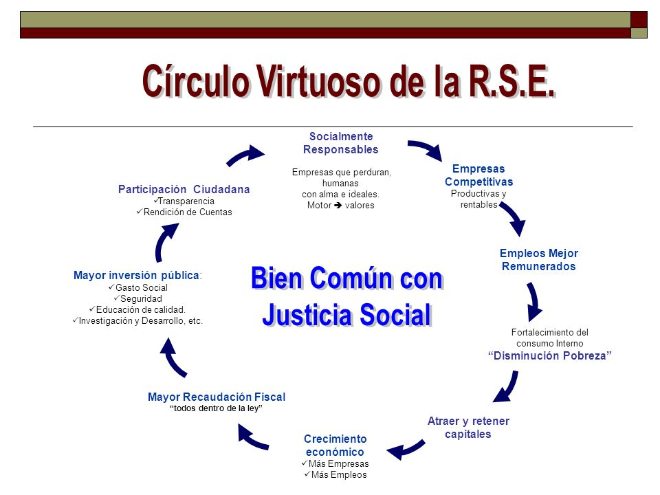Bien Común con Justicia Social
