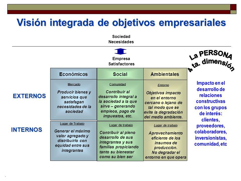 Visión integrada de objetivos empresariales