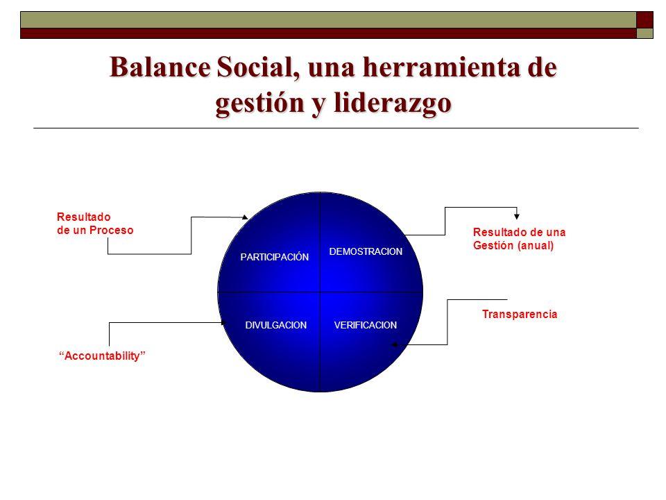 Balance Social, una herramienta de gestión y liderazgo