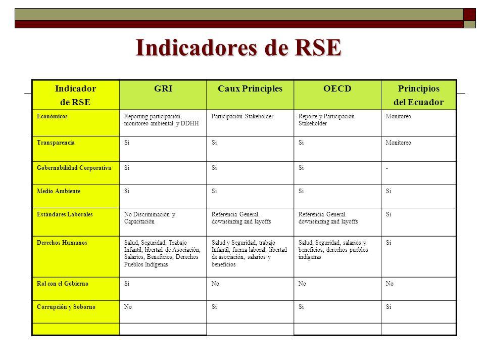 Indicadores de RSE Indicador de RSE GRI Caux Principles OECD