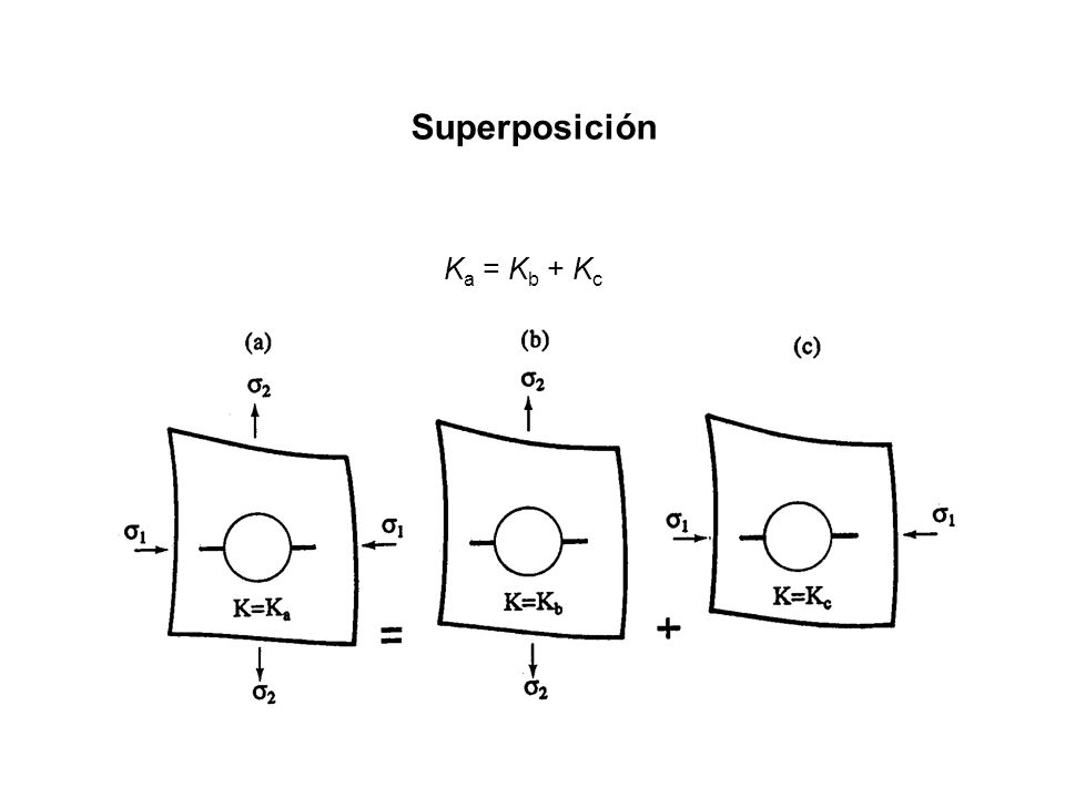 Superposición Ka = Kb + Kc