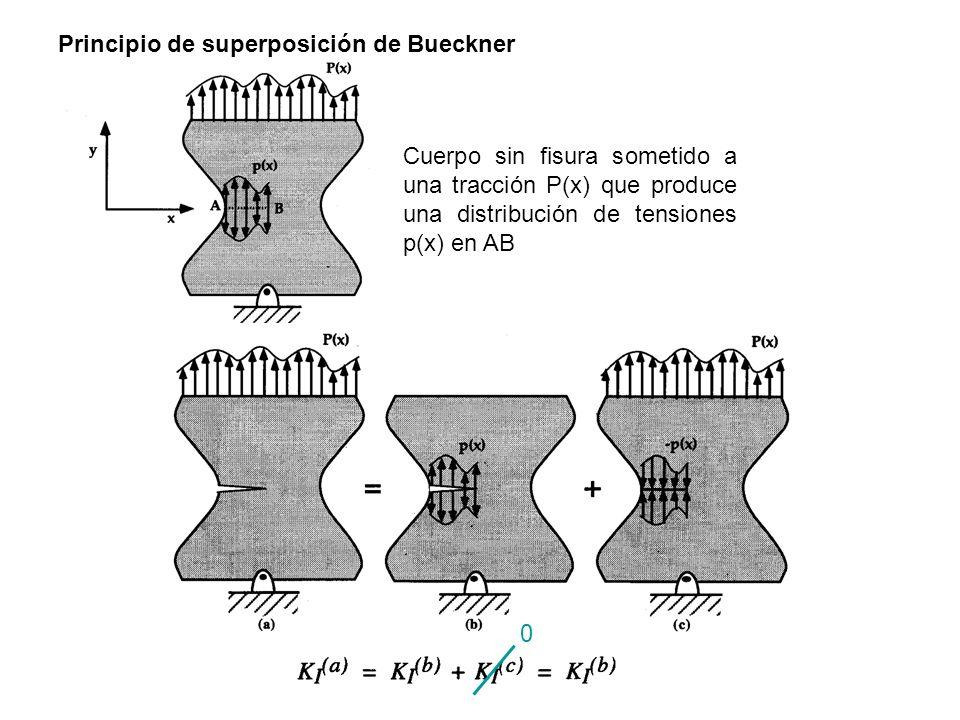 Principio de superposición de Bueckner