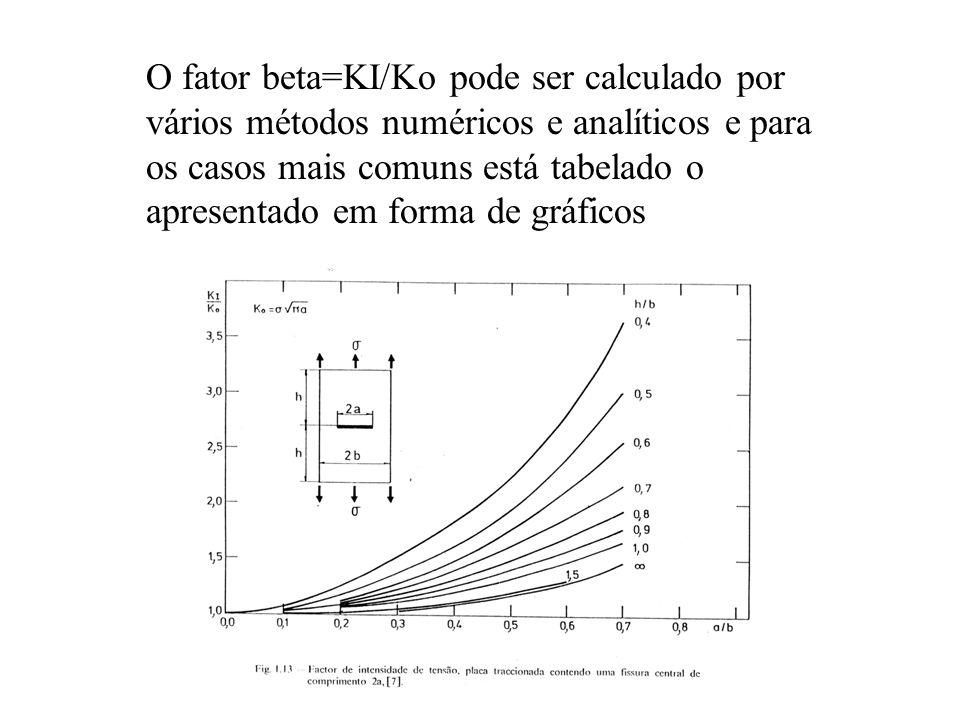 O fator beta=KI/Ko pode ser calculado por vários métodos numéricos e analíticos e para os casos mais comuns está tabelado o apresentado em forma de gráficos