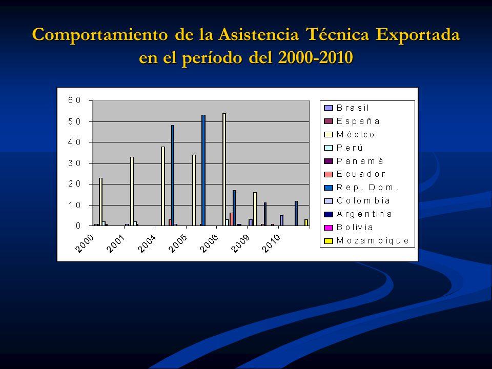 Comportamiento de la Asistencia Técnica Exportada en el período del 2000-2010