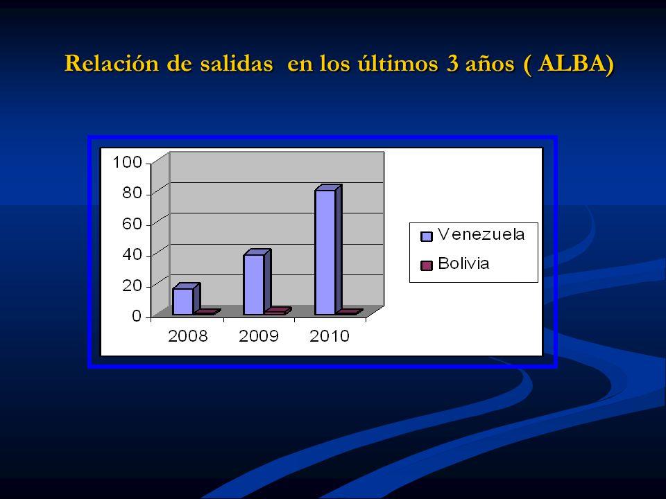 Relación de salidas en los últimos 3 años ( ALBA)