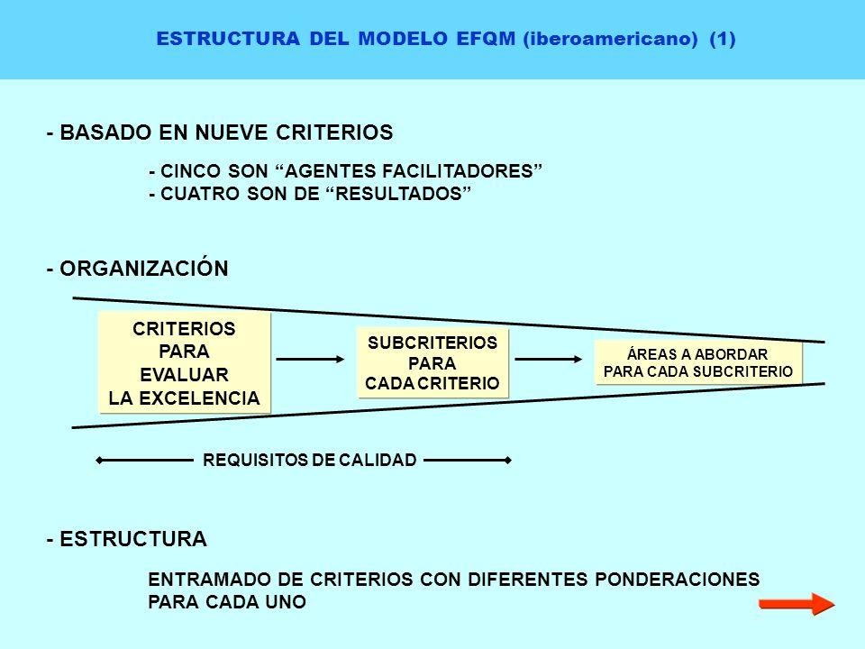 ESTRUCTURA DEL MODELO EFQM (iberoamericano) (1)
