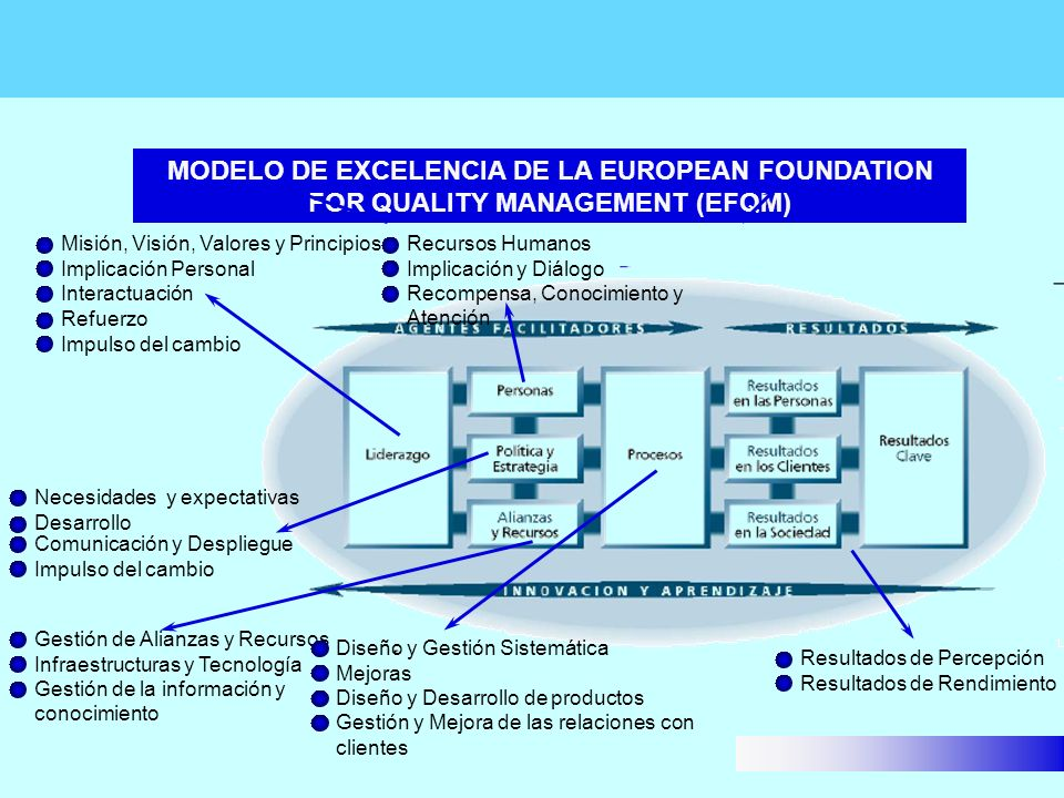 MODELO DE EXCELENCIA DE LA EUROPEAN FOUNDATION FOR QUALITY MANAGEMENT (EFQM)
