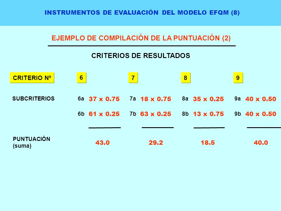 EJEMPLO DE COMPILACIÓN DE LA PUNTUACIÓN (2) CRITERIOS DE RESULTADOS