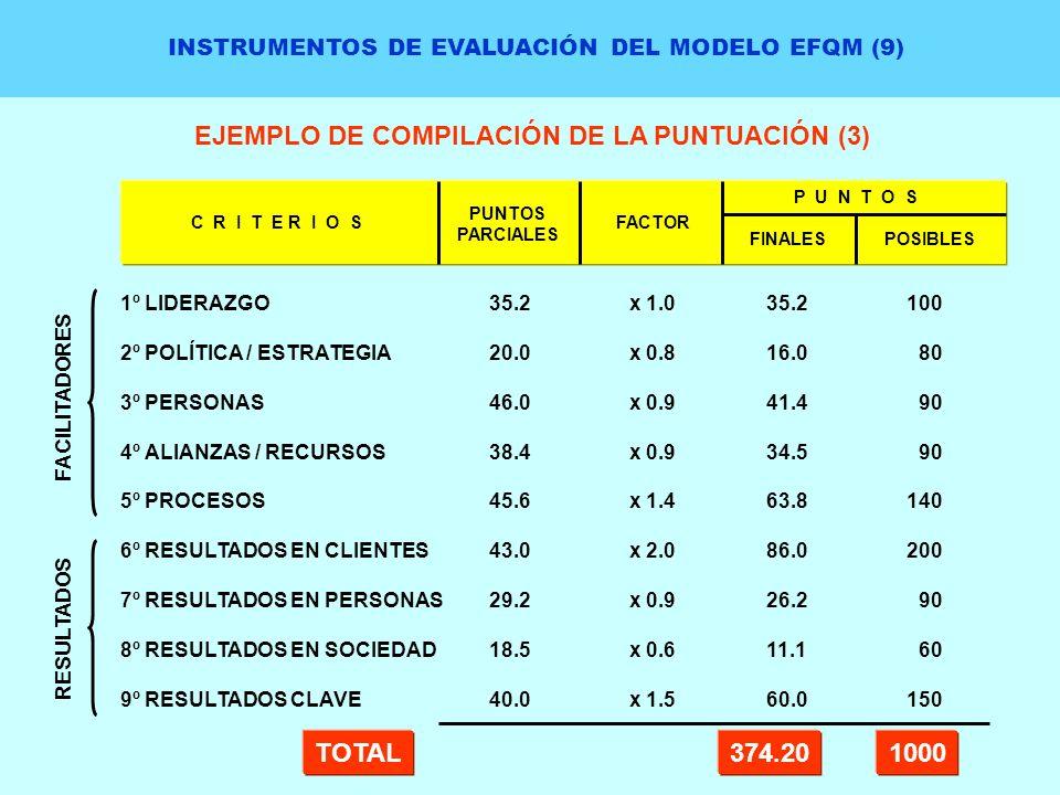 EJEMPLO DE COMPILACIÓN DE LA PUNTUACIÓN (3)