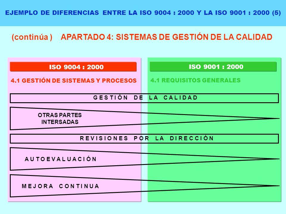 (continúa ) APARTADO 4: SISTEMAS DE GESTIÓN DE LA CALIDAD