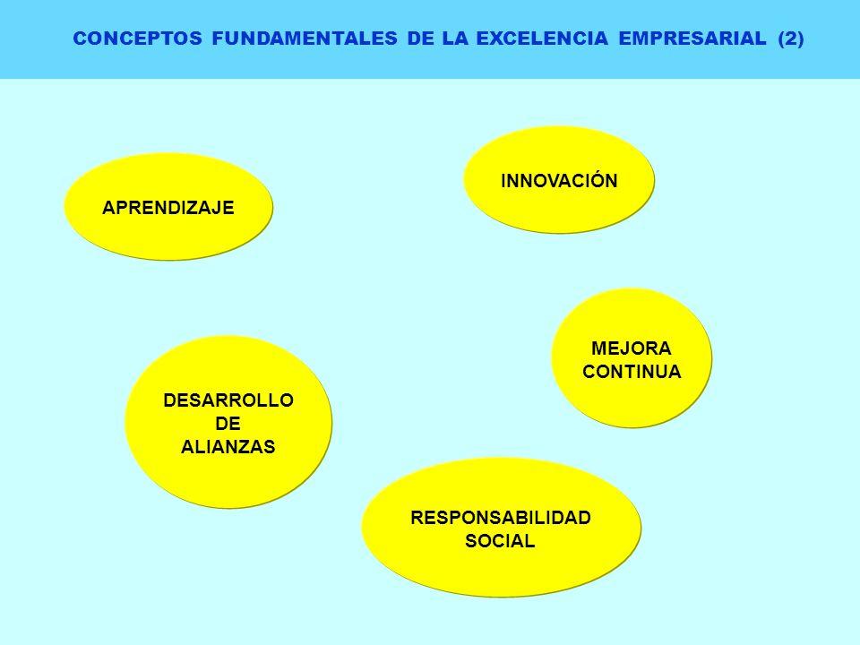 CONCEPTOS FUNDAMENTALES DE LA EXCELENCIA EMPRESARIAL (2)
