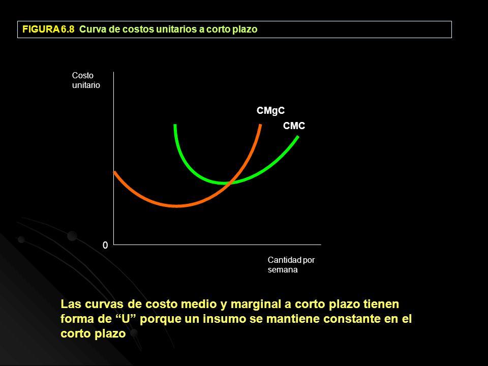 FIGURA 6.8 Curva de costos unitarios a corto plazo