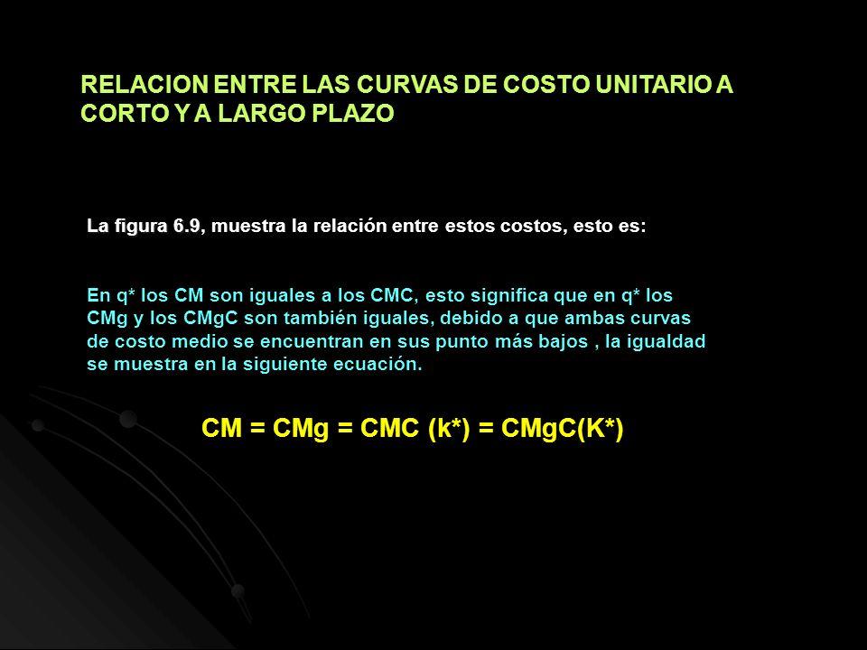 CM = CMg = CMC (k*) = CMgC(K*)