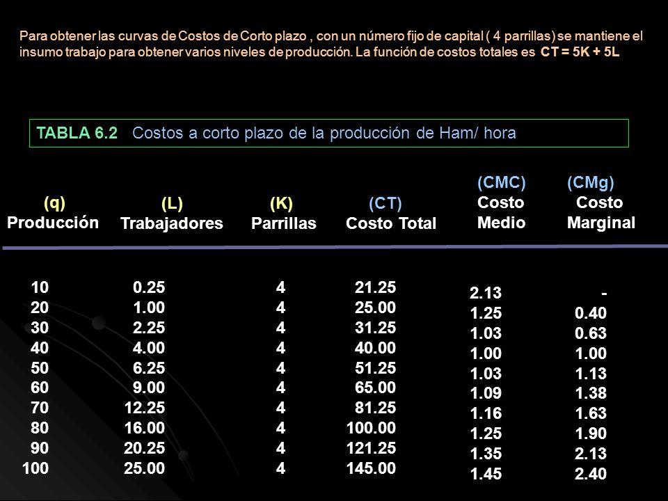 TABLA 6.2 Costos a corto plazo de la producción de Ham/ hora