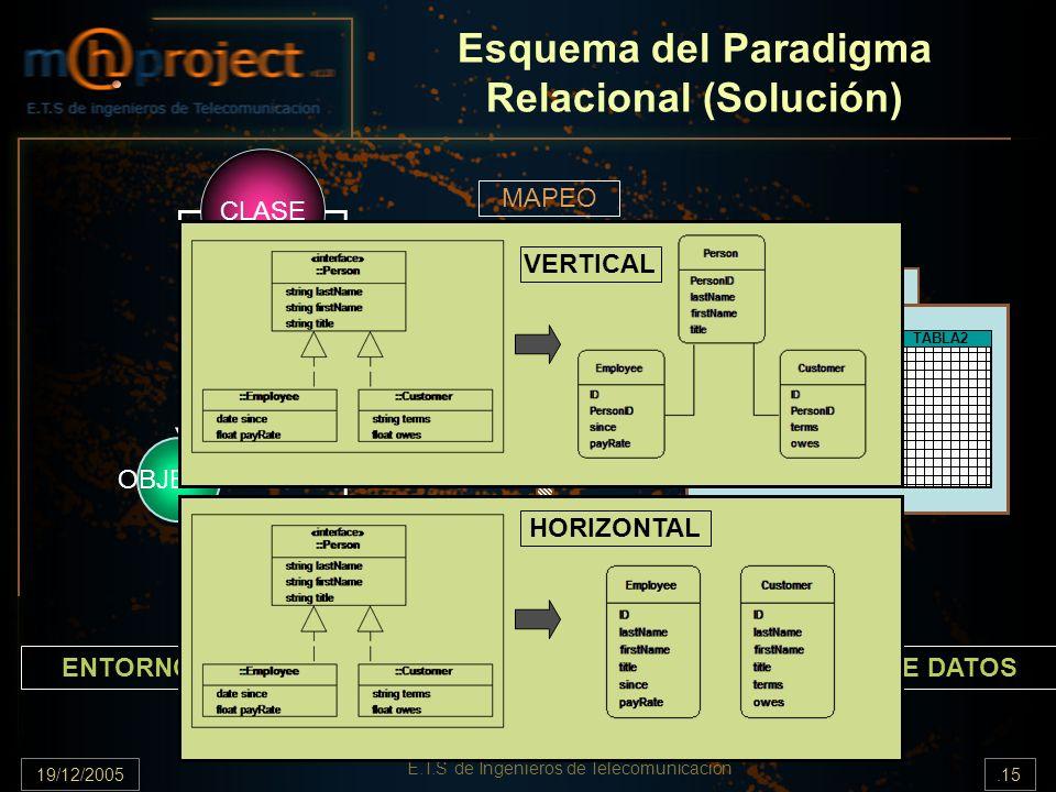 Esquema del Paradigma Relacional (Solución)