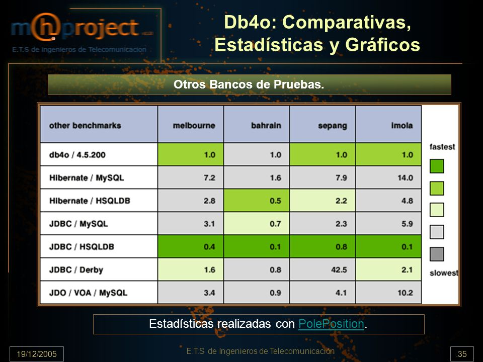 Db4o: Comparativas, Estadísticas y Gráficos