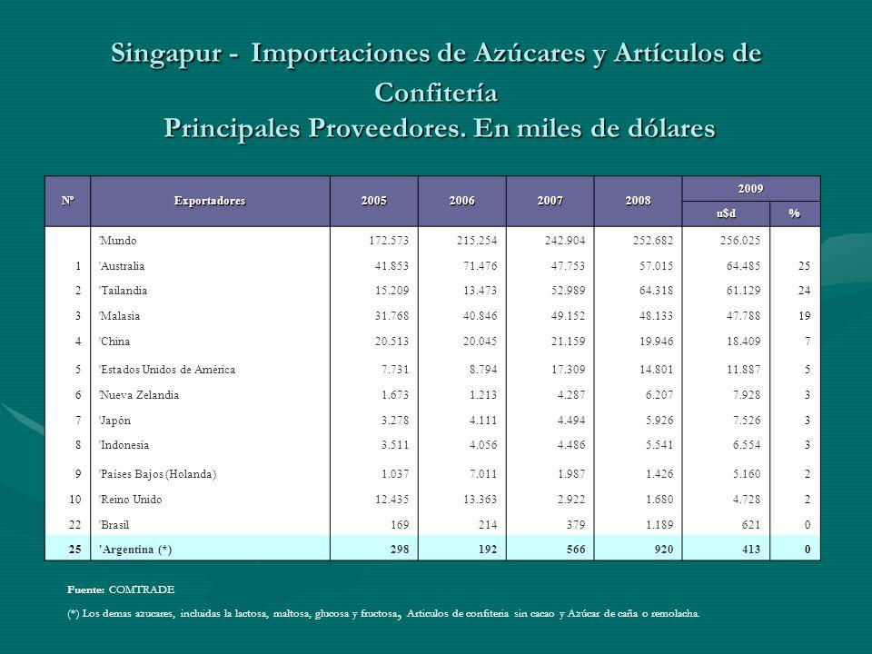 Singapur - Importaciones de Azúcares y Artículos de Confitería Principales Proveedores. En miles de dólares