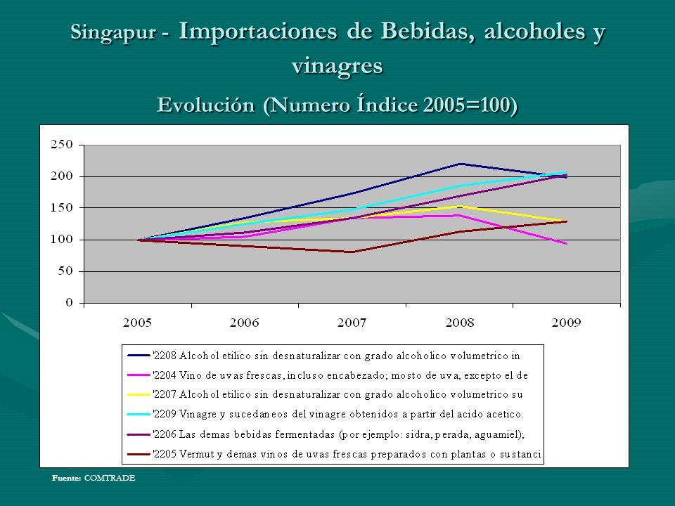 Singapur - Importaciones de Bebidas, alcoholes y vinagres Evolución (Numero Índice 2005=100)