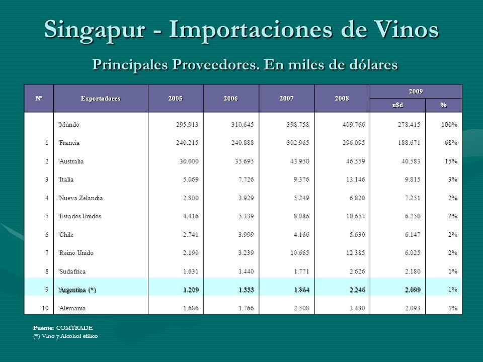 Singapur - Importaciones de Vinos Principales Proveedores