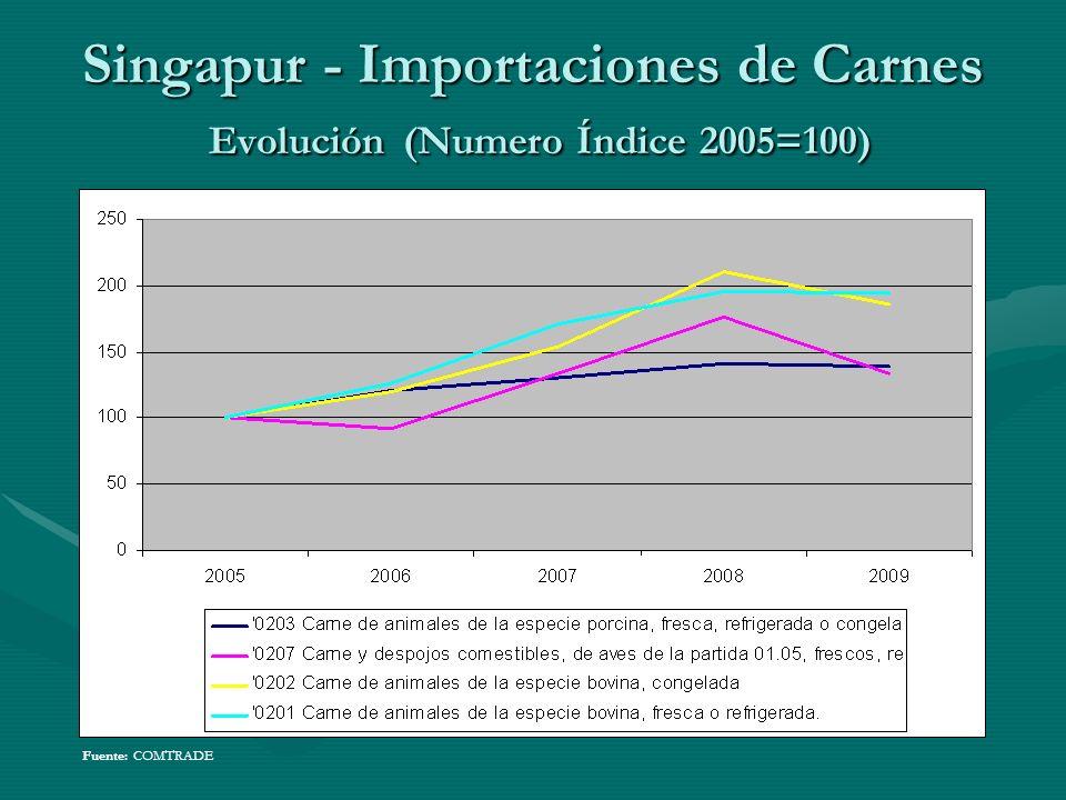 Singapur - Importaciones de Carnes Evolución (Numero Índice 2005=100)