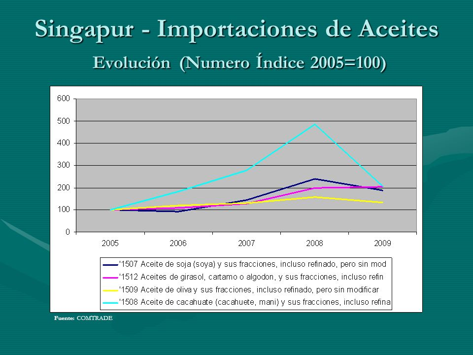 Singapur - Importaciones de Aceites Evolución (Numero Índice 2005=100)