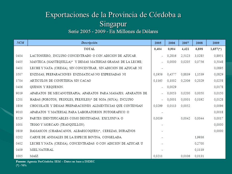 Exportaciones de la Provincia de Córdoba a Singapur Serie 2005 - 2009 - En Millones de Dólares