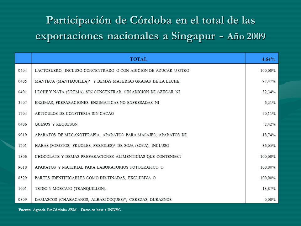 Participación de Córdoba en el total de las exportaciones nacionales a Singapur - Año 2009