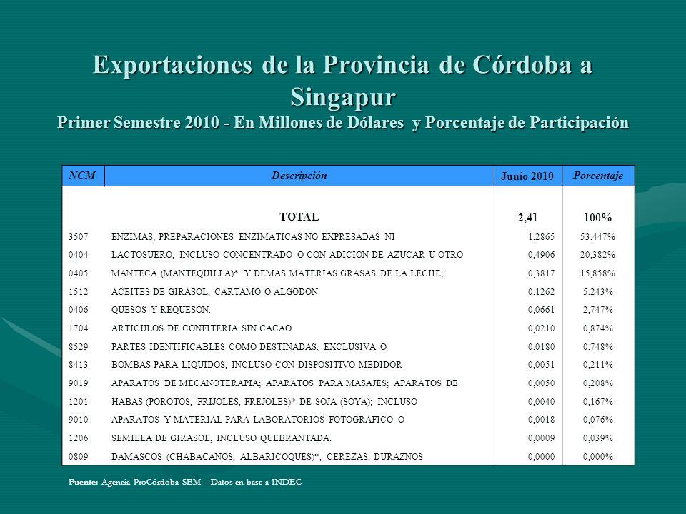 Exportaciones de la Provincia de Córdoba a Singapur Primer Semestre 2010 - En Millones de Dólares y Porcentaje de Participación