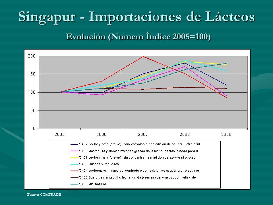 Singapur - Importaciones de Lácteos Evolución (Numero Índice 2005=100)
