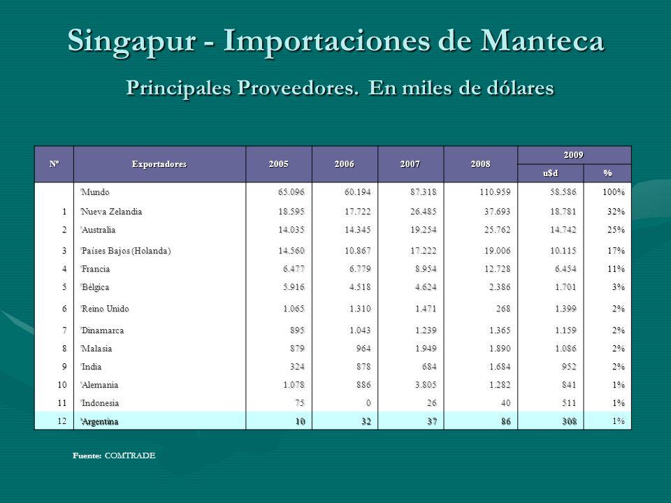 Singapur - Importaciones de Manteca Principales Proveedores