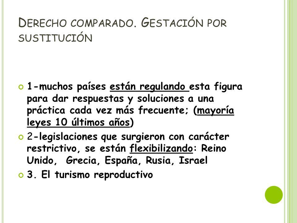 Derecho comparado. Gestación por sustitución