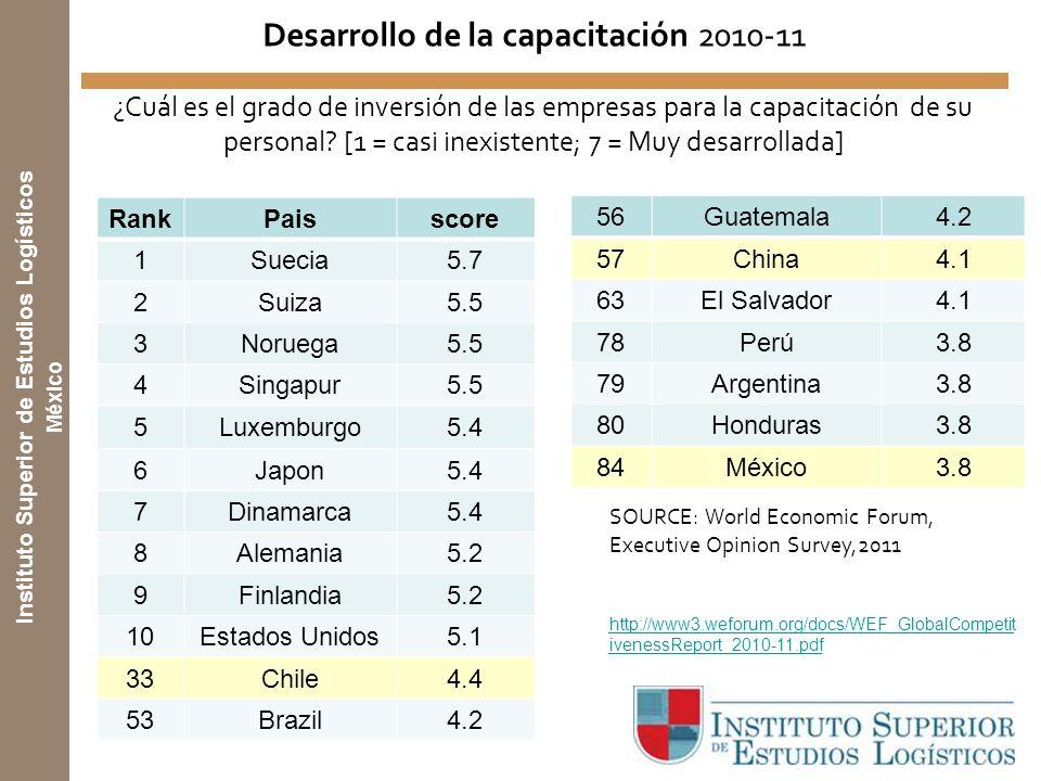 Desarrollo de la capacitación 2010-11