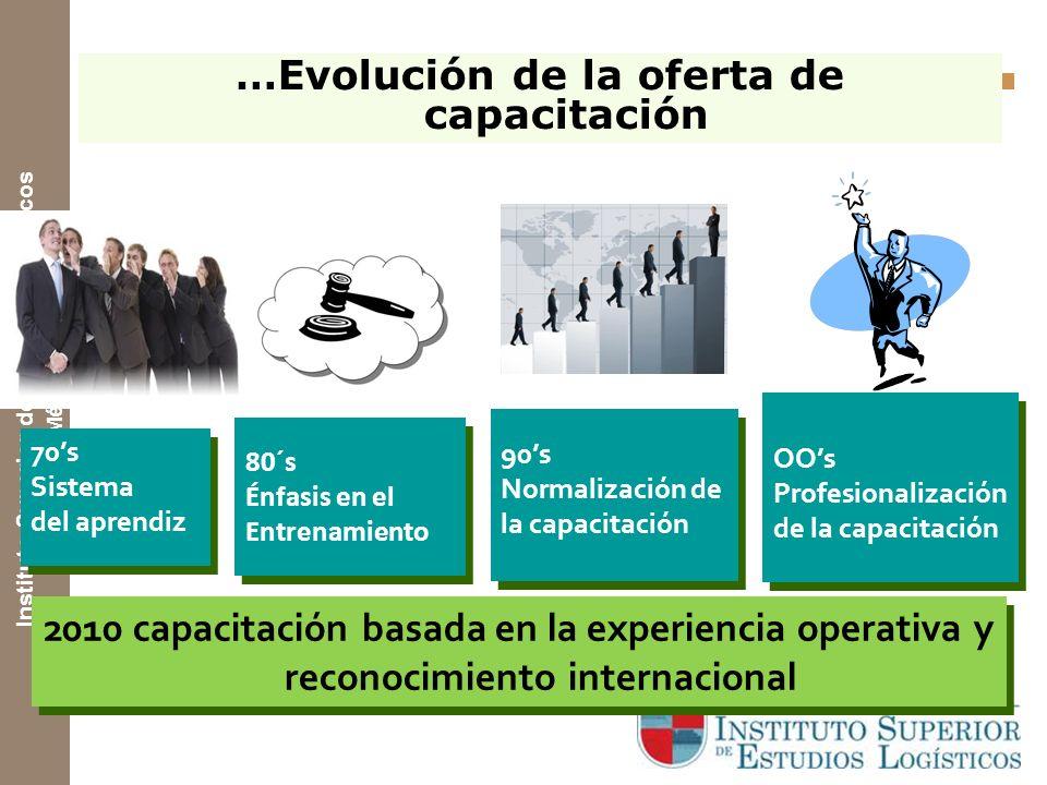 …Evolución de la oferta de capacitación