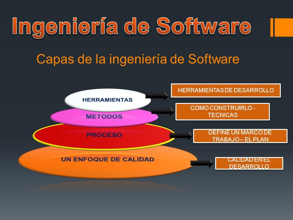 proceso de desarrollo de software ppt descargar