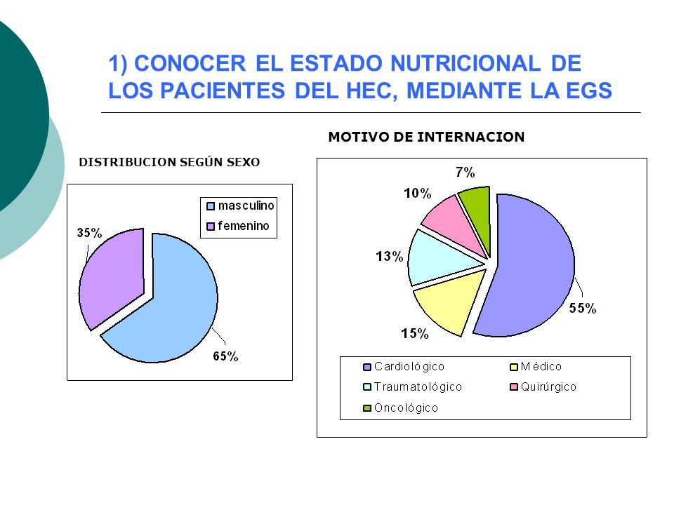 1) CONOCER EL ESTADO NUTRICIONAL DE LOS PACIENTES DEL HEC, MEDIANTE LA EGS